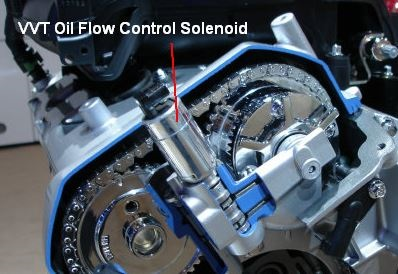 How Variable Valve Timing Works? -creditparts